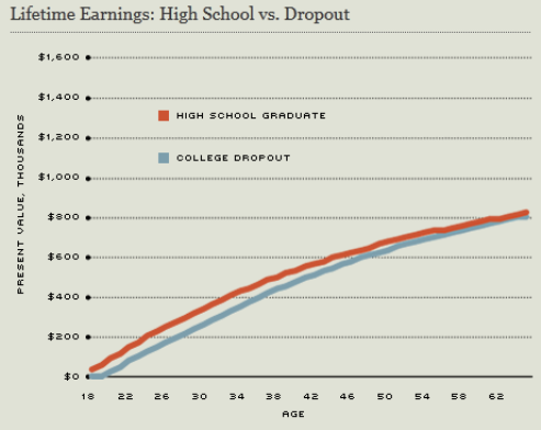 Highschoolvsdropout