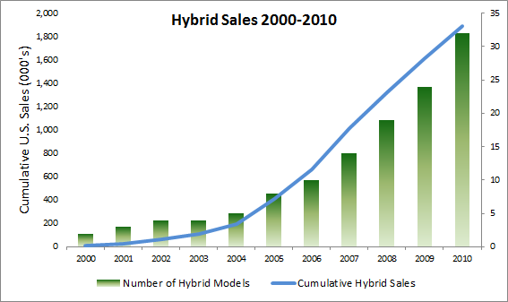 Hybridsales