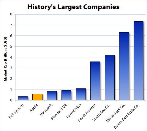 A History Of Ridiculously Big Companies The Motley Fool