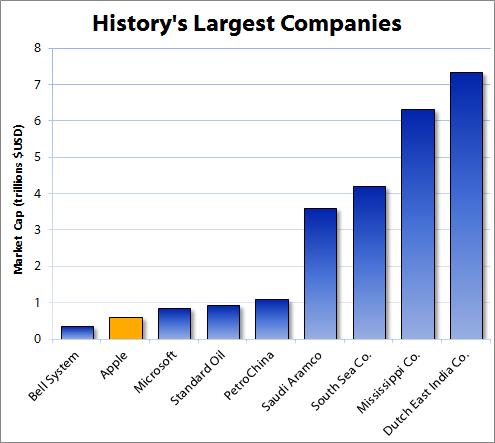 A History of Ridiculously Big Companies - AOL Finance