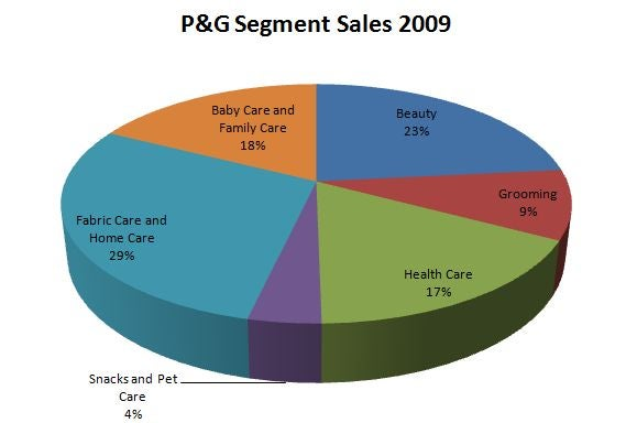 Pgsales
