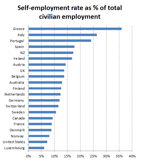 Selfemployment
