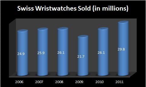 Swisswatchsales