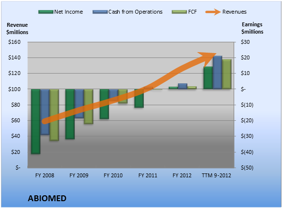 net income and free cash flow relationship