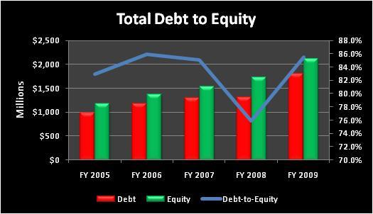Acitotaldebttoequity