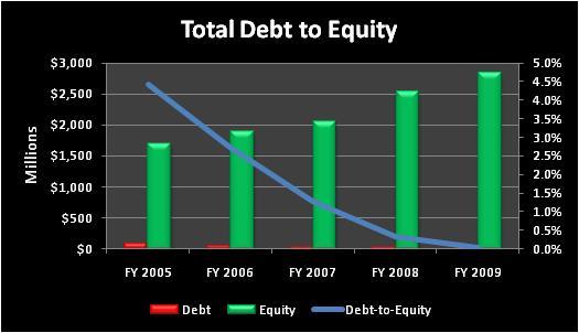 Acntotaldebttoequity