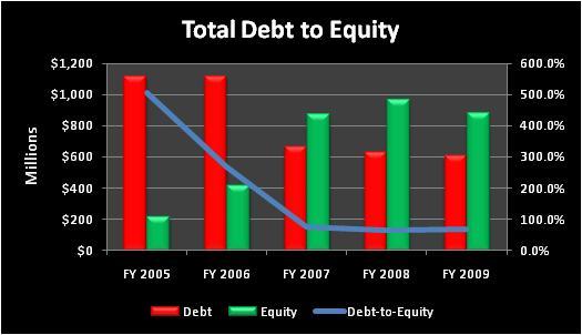 Akstotaldebttoequity