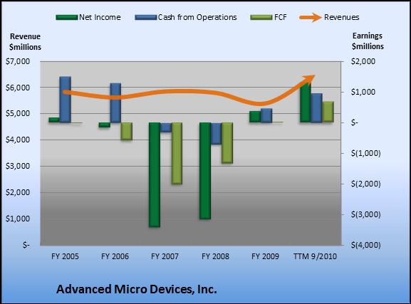 AMD_RevEarnChart_2010-11.png