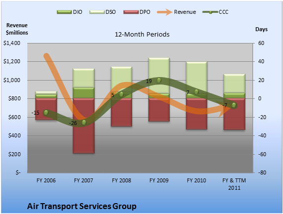 The Secret Reason Air Transport Services Group's Earnings Are