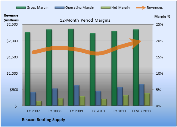 Beacon Roofing Supply S Margin Hot Streak Continues The Motley Fool