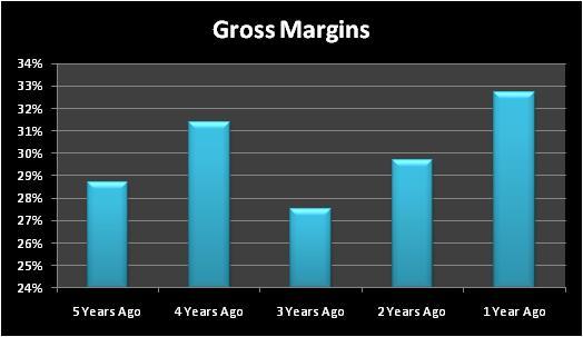 Bgsgrossmargins
