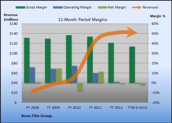 Here's 1 Reason Bona Film Group Looks Weak - AOL Finance