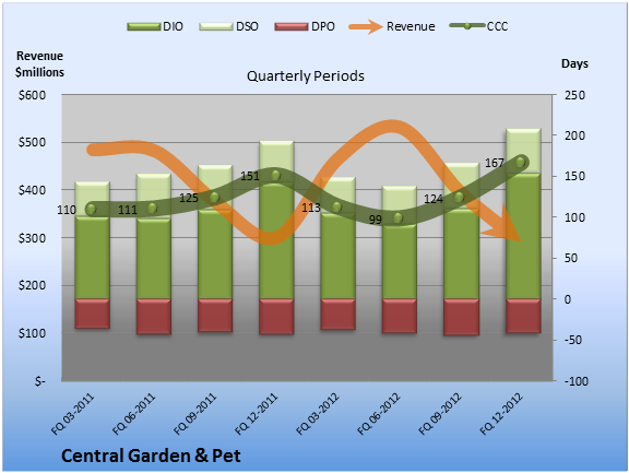 Why Central Garden & Pet\'s Earnings May Be Less Than Awesome - SFGate
