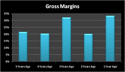 Clfgrossmargins