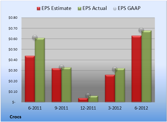 ef8997074 EPS came in at  0.68. The eight earnings estimates compiled by S P Capital  IQ forecast  0.63 per share. GAAP EPS of  0.68 for Q2 were 11% higher than  the ...