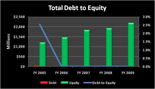 Ctxstotaldebttoequity