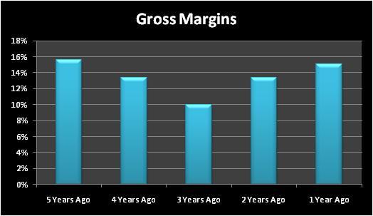 Dowgrossmargins