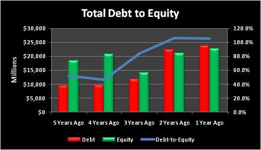 Dowtotaldebttoequity