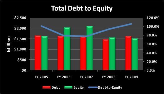 Emntotaldebttoequity