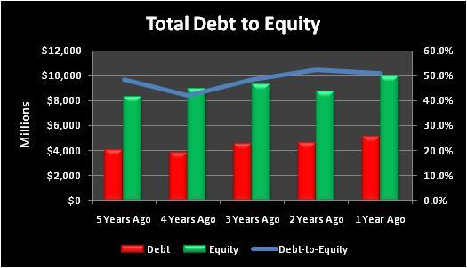 Emrtotaldebttoequity
