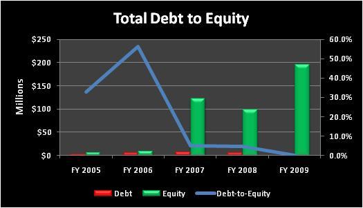 Enoctotaldebttoequity
