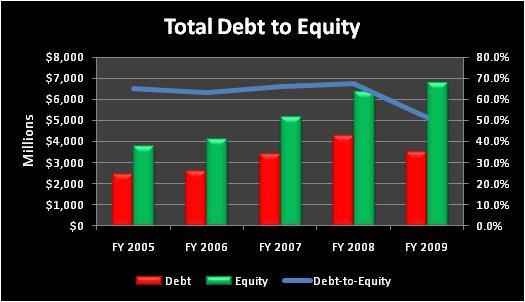 Etntotaldebttoequity
