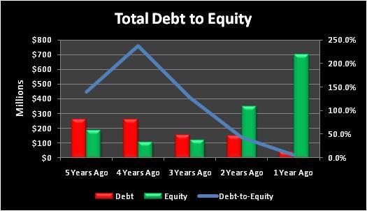 Fnsrtotaldebttoequity