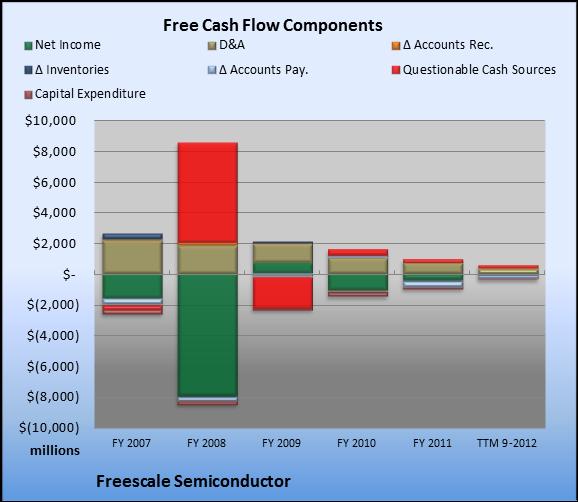 Freescale employee stock options