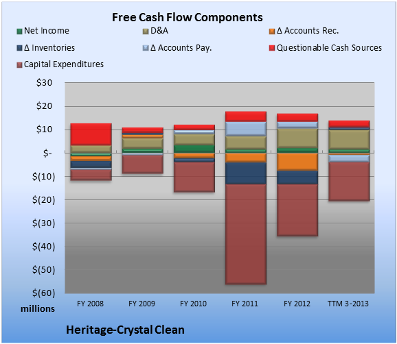 Why Heritage-Crystal Clean's Earnings May Not Be So Hot