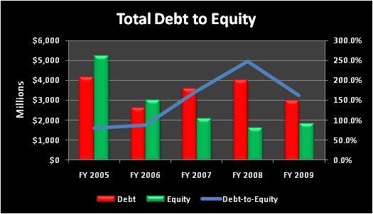 Hottotaldebttoequity