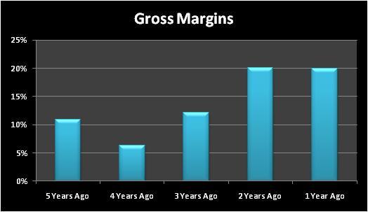 Icogrossmargins