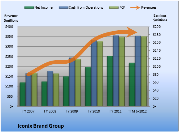 Here's How Iconix Brand Group Is Making You So Much Cash