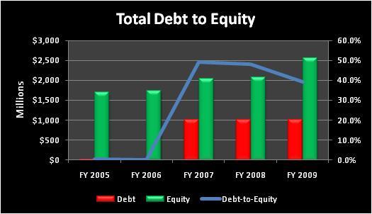 Intutotaldebttoequity