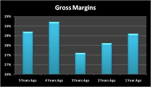 Irgrossmargins