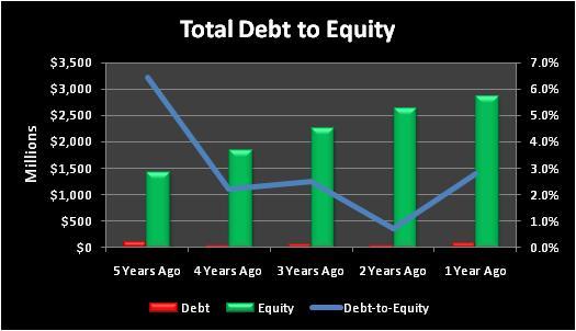 Jectotaldebttoequity
