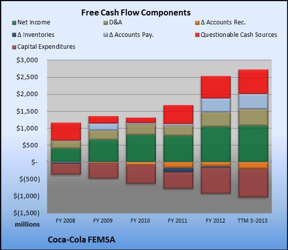 coca cola cash flow statement