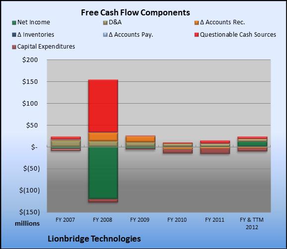 Show Me the Money, Lionbridge Technologies - San Antonio Express-News