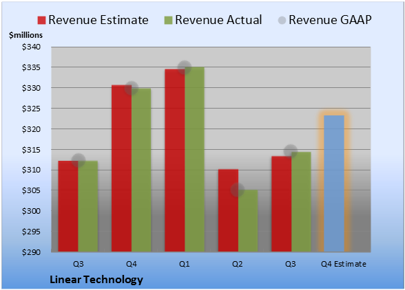 Linear Technology Earnings Are on Deck LLTC_EPChart1_2013Q4