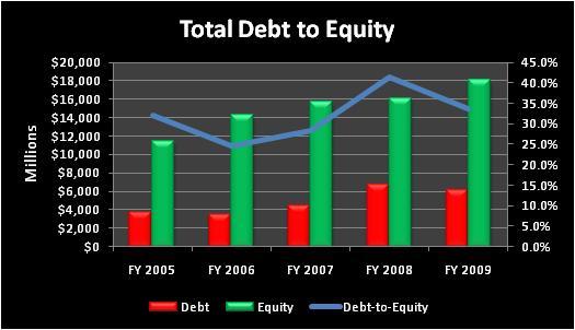 Lowtotaldebttoequity