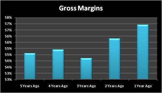Mrgrossmargins