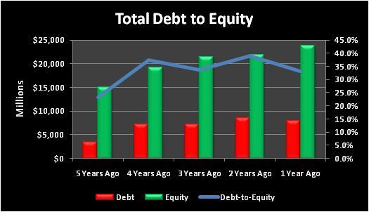 Mrototaldebttoequity
