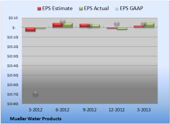 Mueller Water Products Beats on Both Top and Bottom Lines