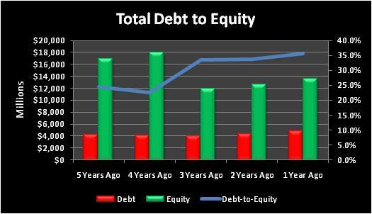 Noctotaldebttoequity