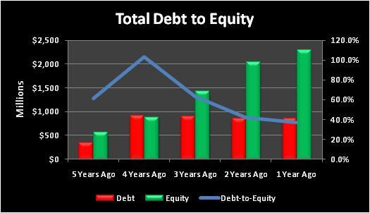 Nuantotaldebttoequity