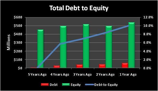 Ovtitotaldebttoequity