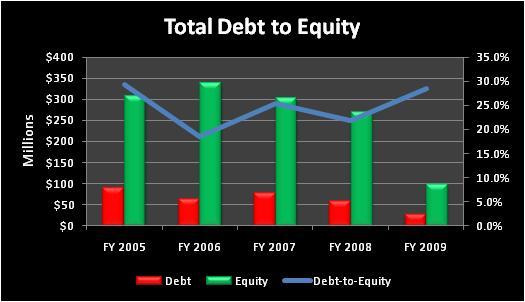 Pacrtotaldebttoequity