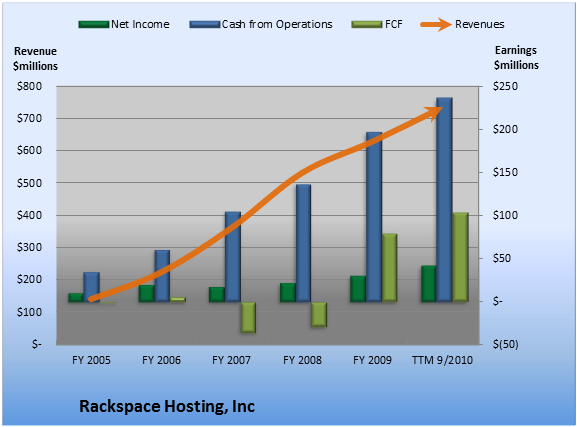 How Does Rackspace Hosting's Cash Flow Stack Up? -- The Motley Fool