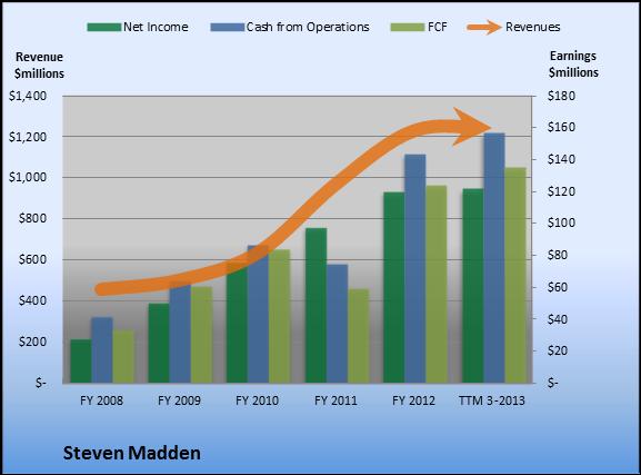 0429b6e9783 Why Steven Madden's Earnings Are Outstanding - AOL Finance
