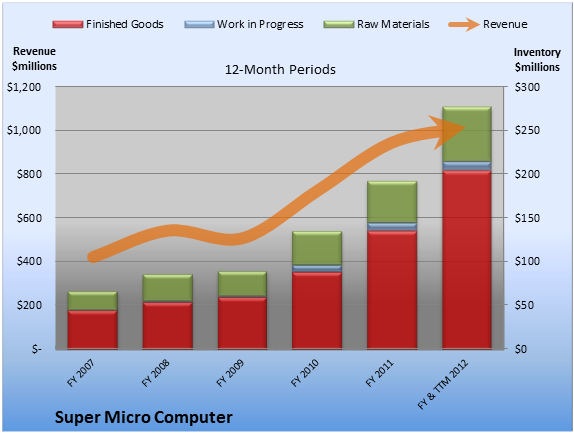 1 Reason Super Micro Computer May Be Headed for a Slowdown