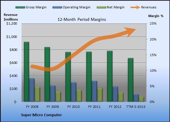 Did Super Micro Computer Squander Its Latest Sales Increase